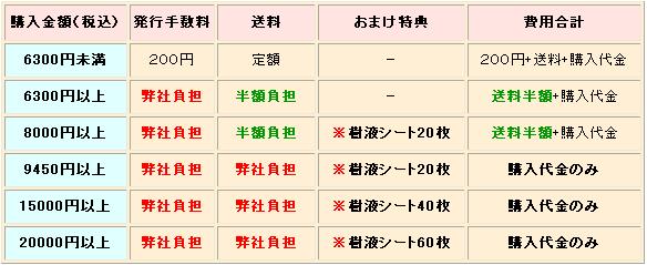 NP後払い(コンビニ、銀行振込、郵便振替)決済で、お買物金額により必要となる費用一覧。